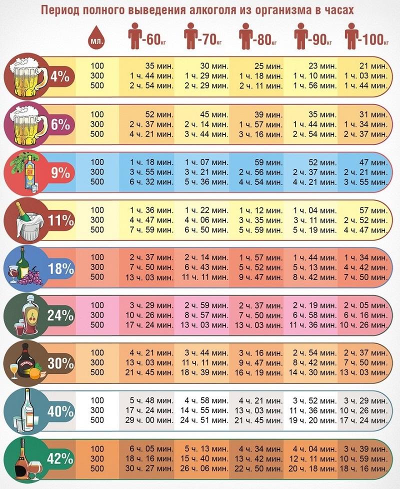 таблица алкоголя для автомобилистов в промилле